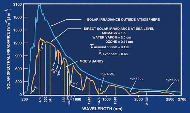 Modis_atm_solar_irradiance