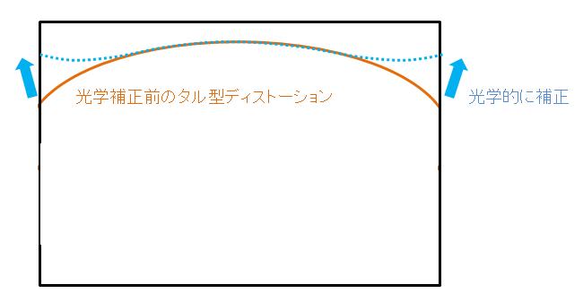 Dist_3